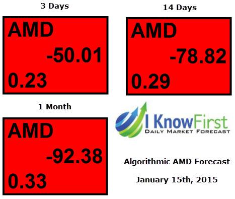 AMD Stock Forecast