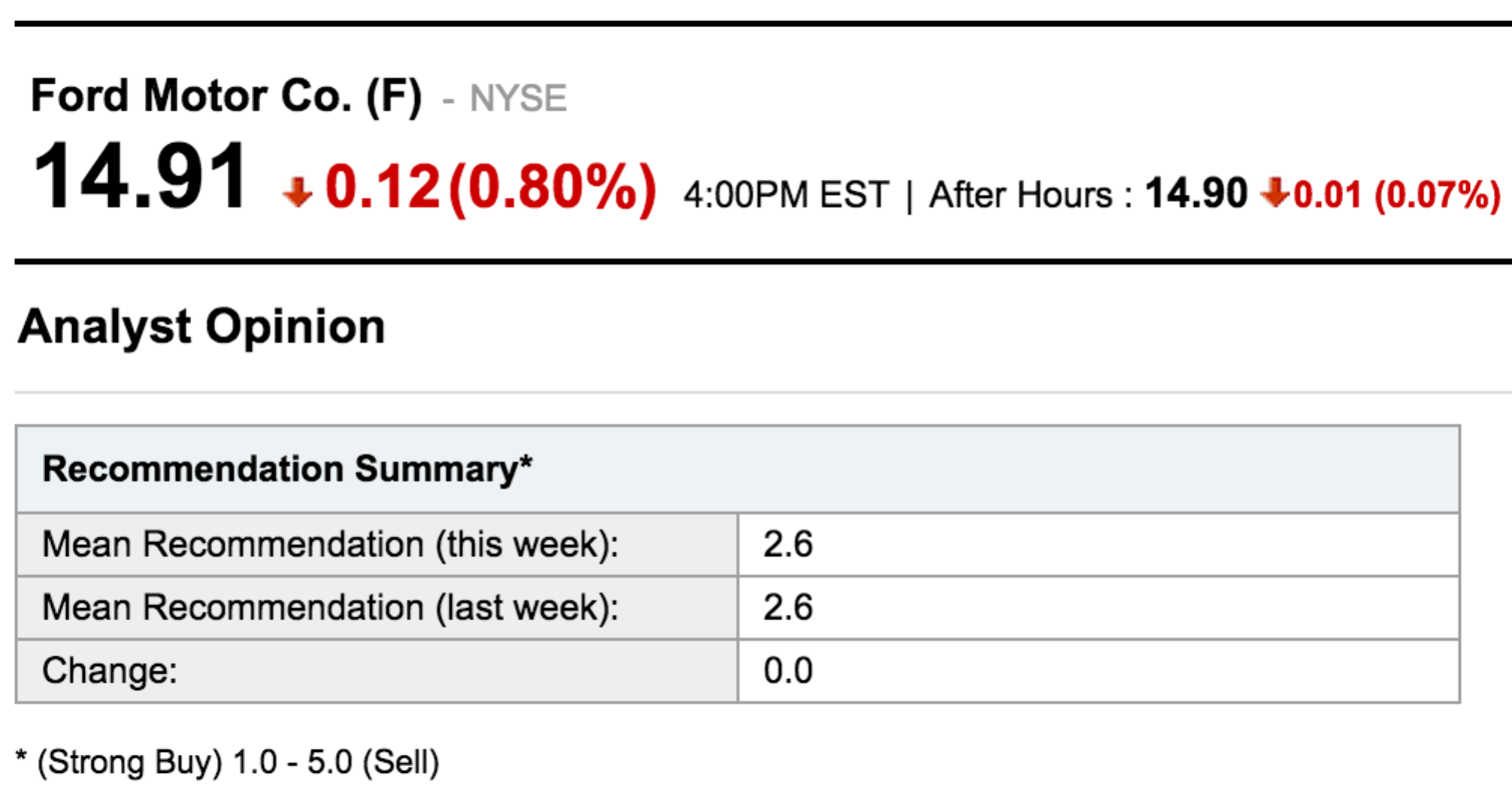 Ford stock forecast for 2015 based on a predictive for Ford motor company financial analysis 2015