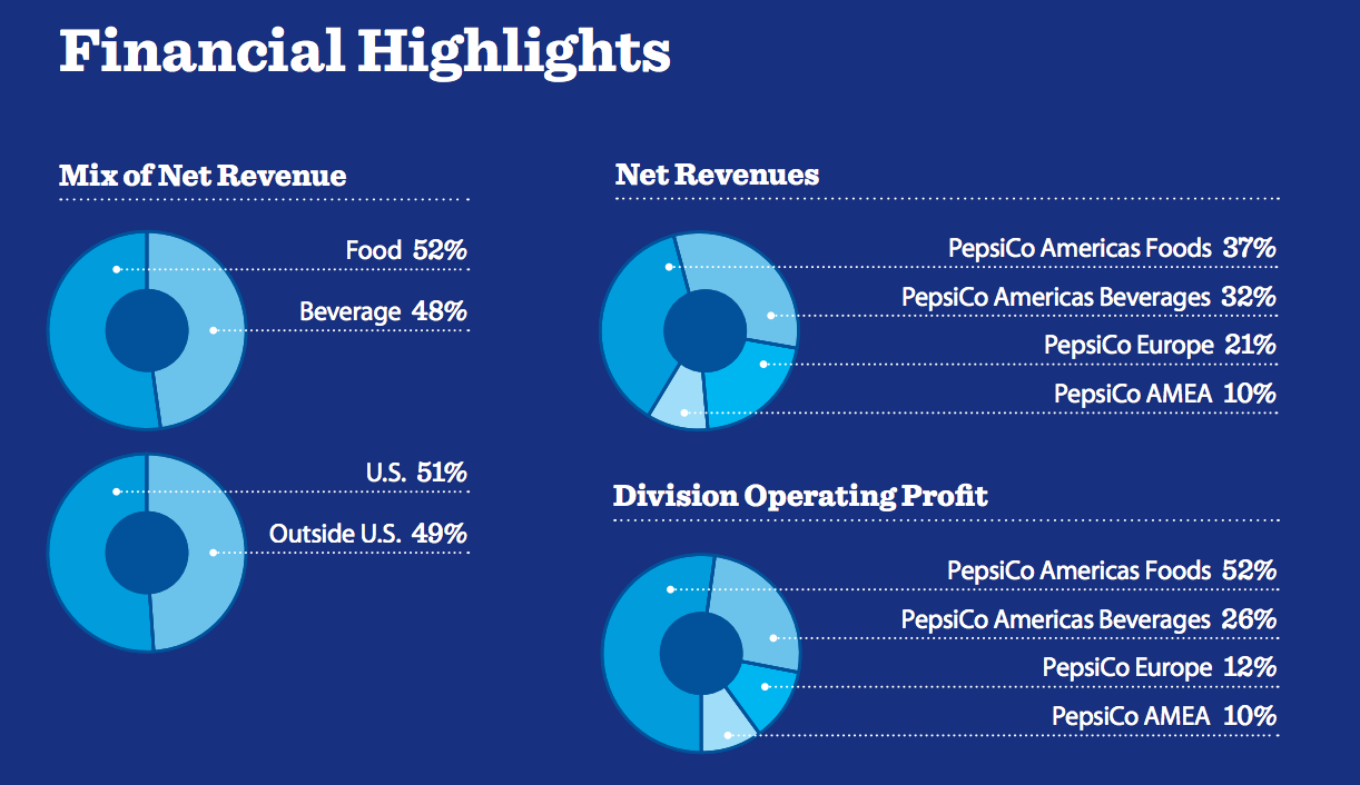 Is a PepsiCo Spin Off Coming? | Roadmap2Retire