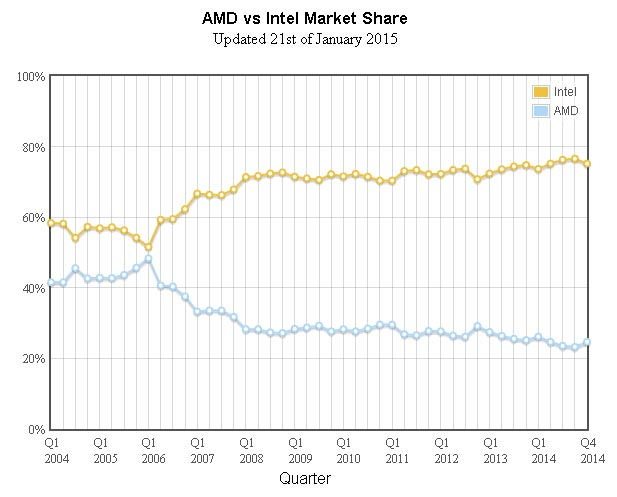 Intel In Talks With Amd To License Graphics