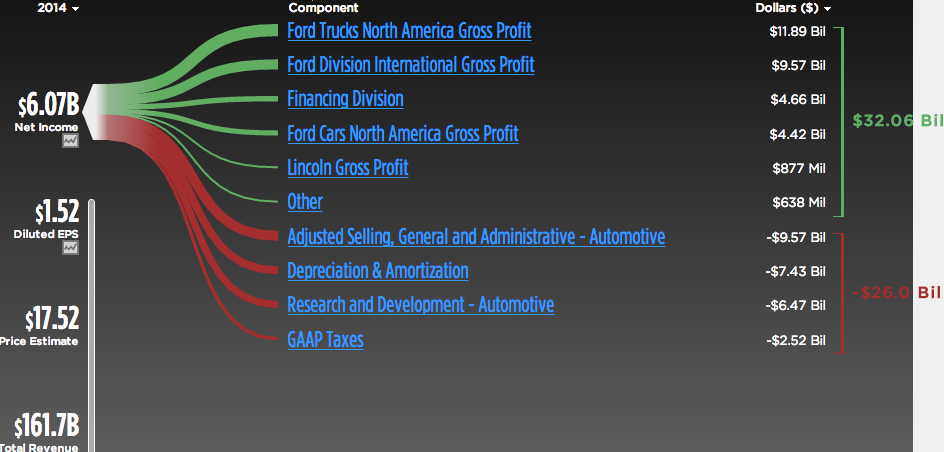 Ford ready to truck through 2015 ford motor company for Ford motor company financial analysis 2015