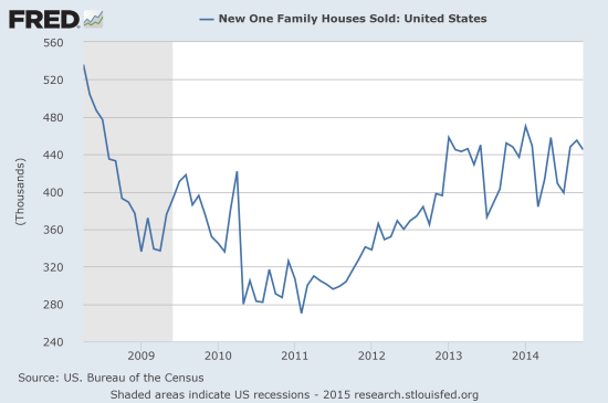 The Mixed Bag For The US Housing Market 2014s