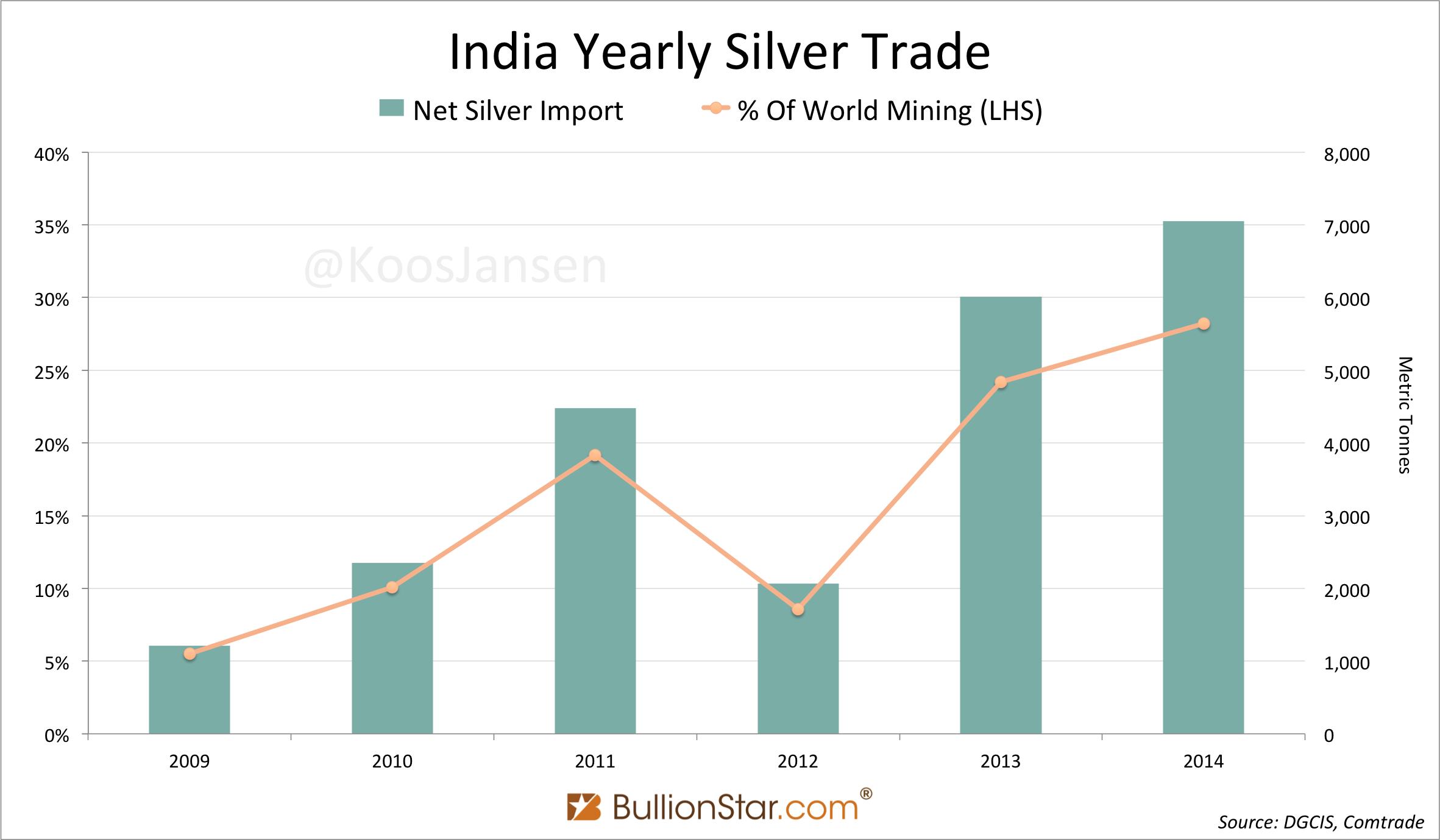 india's export import India's marketing developed through export & import - authorstream presentation.