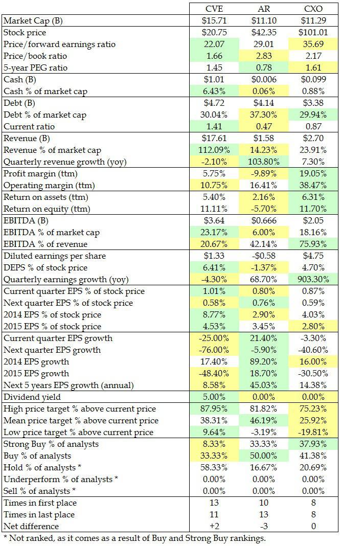 E&P Companies