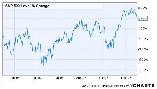 The average stock in the S&P 500 is now up 2.3% year-to-date. But 29 ...