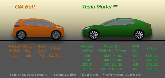 Tesla Model 3 Stammtisch Ehem Technische Daten Preis