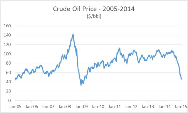 Use our Crude Oil Chart to view Live Oil Prices