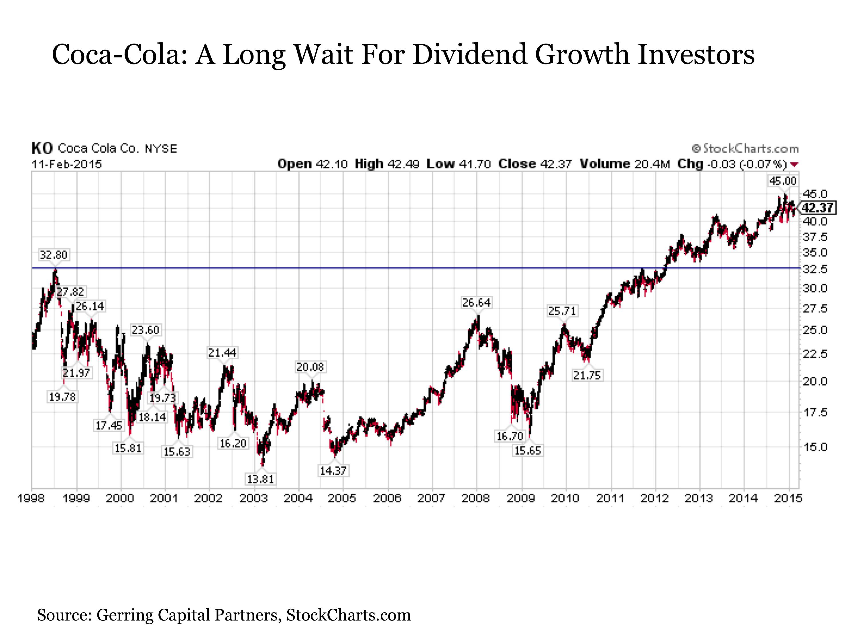 coca cola breakeven If we consider the 10 year treasury rate as a reasonable opportunity cost instead of coca-cola , then we can add 1/2% per quarter to compensate for our cost of capital going into 2013 the break-even point (breakeven stop), on the 200 shares, moves up to $3769 ($3750 plus one quarters interest of 1/2 percent), and will continue to move up each quarter.