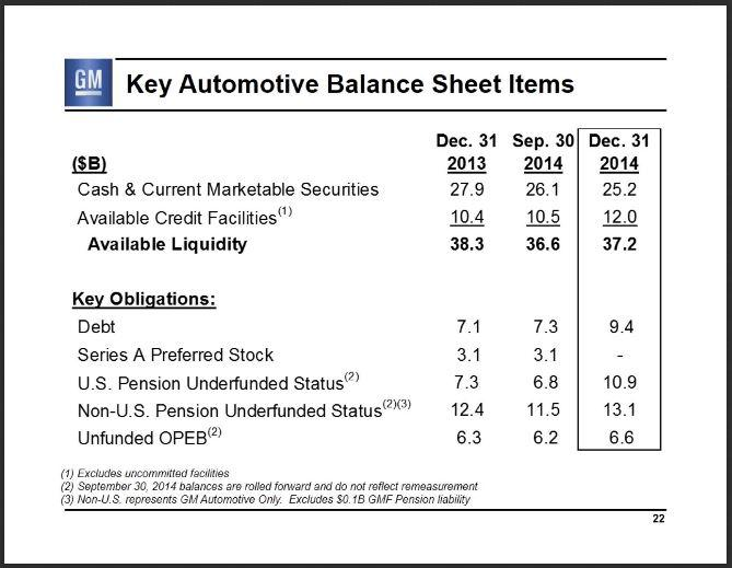 general motors financial ratio analysis
