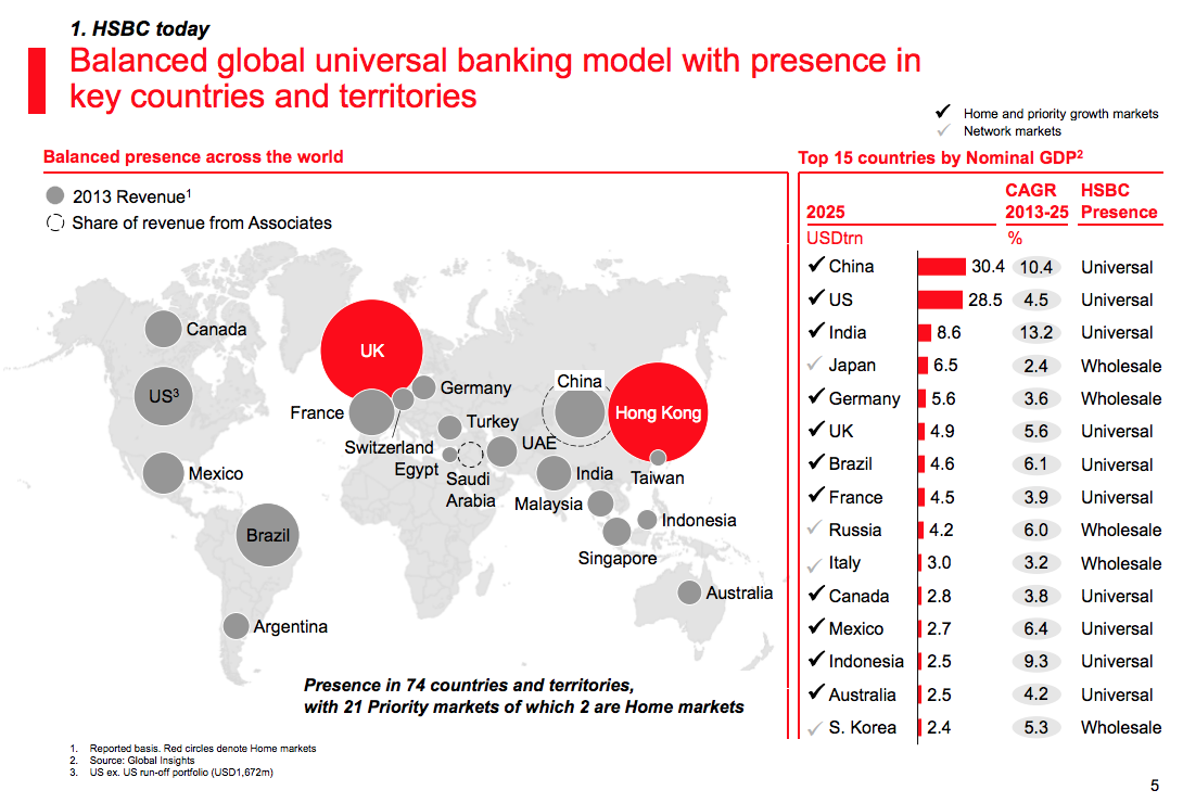 HSBC: Value Trap Or Value Buy?