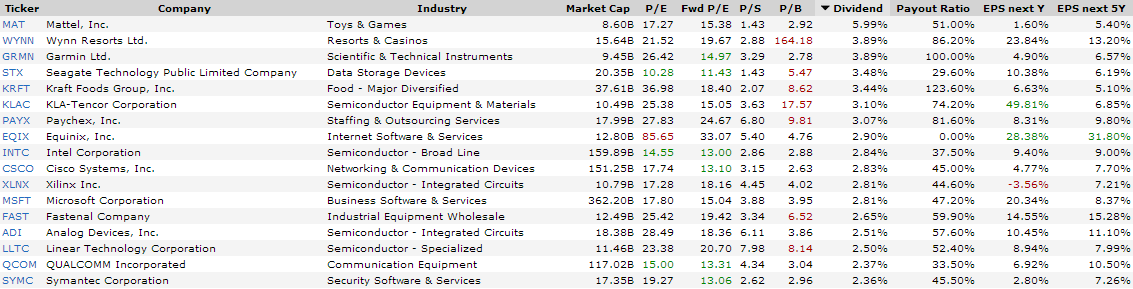 Highest yielding dividend stocks from nasdaq 100 seeking for High div stocks