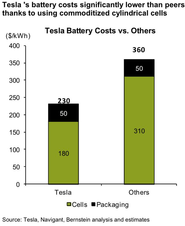 Tesla Battery Cost >> Tesla Cost Advantage To Disappear Renewable Alpha