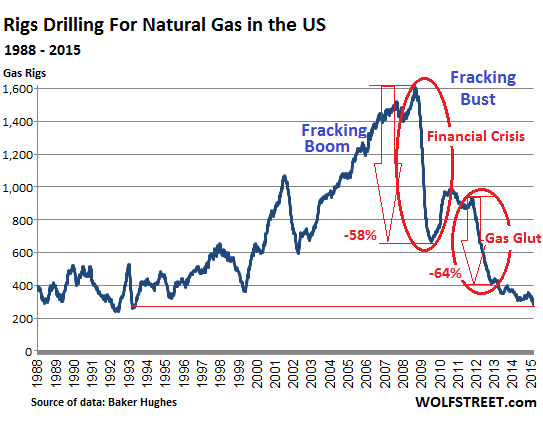 The Fracking Bust Exacts Its Pound Of Flesh thumbnail