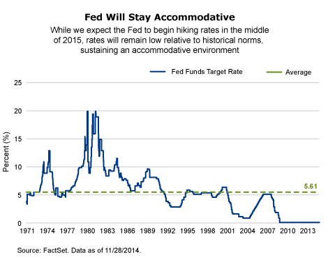 Fed will stay accommodative