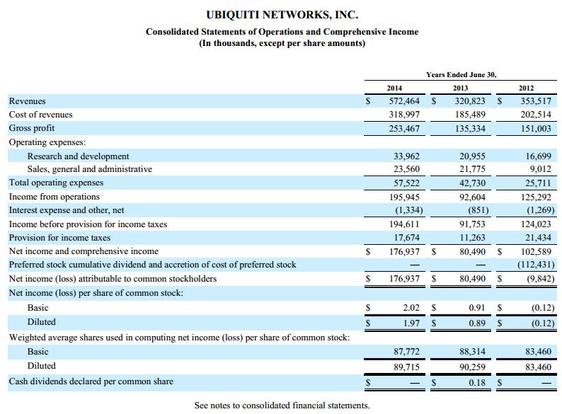 ubnt annual income statement ubiquiti :: roidetersi gq