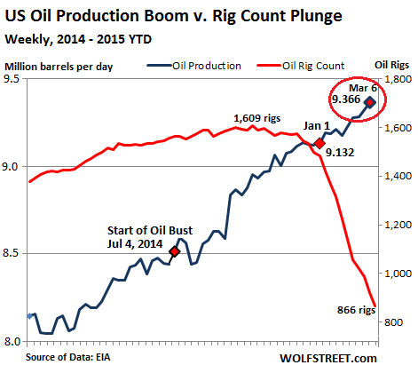 The U.S. Oil Bust Just Got Worse thumbnail