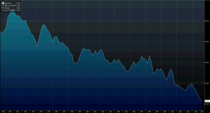 10-Year-German-Bond-Yield