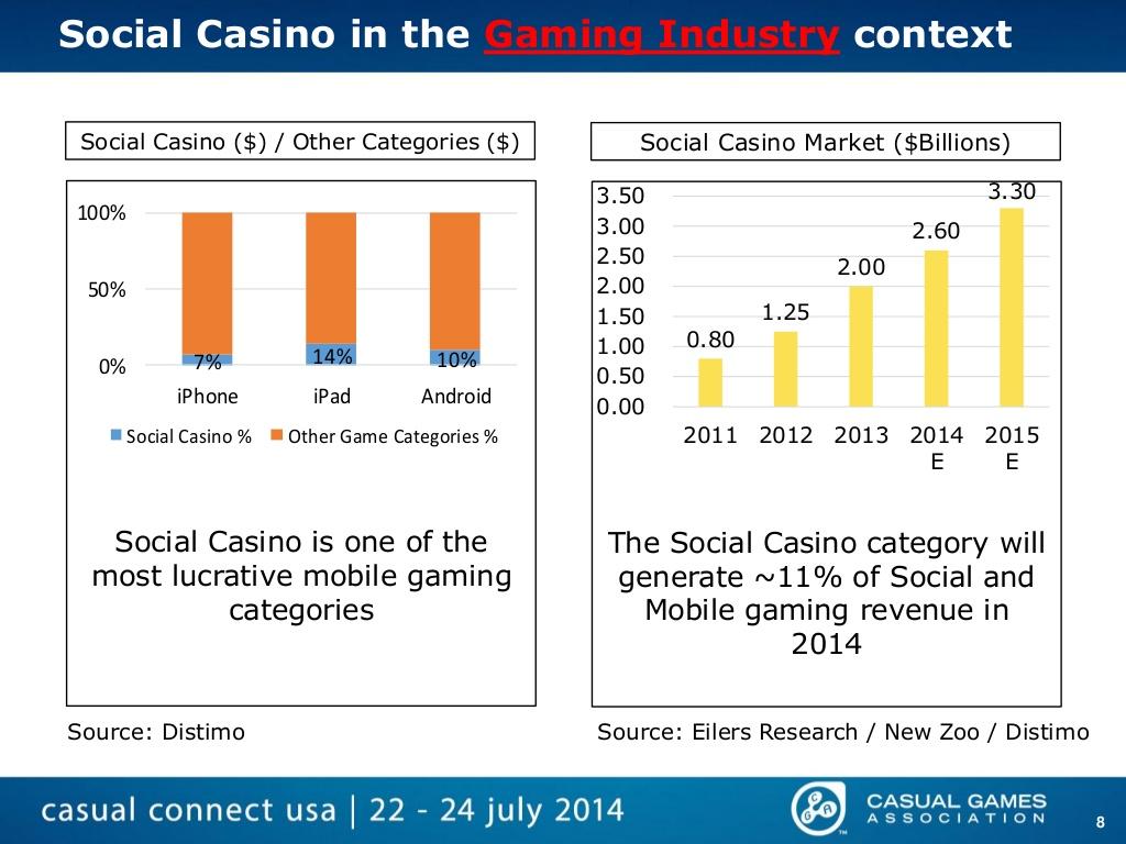 Social casino games market size