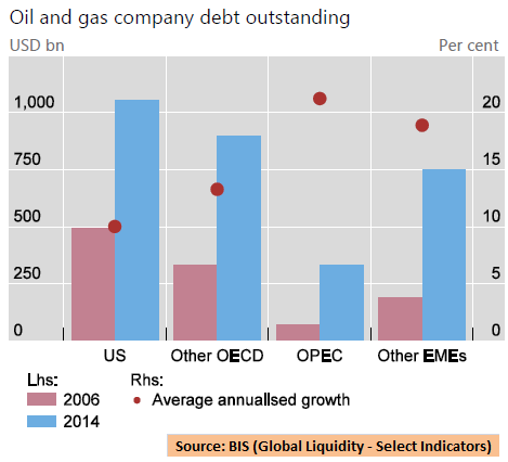 Bis liquidity and debt v15
