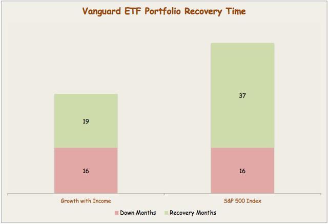how to build a balanced etf portfolio