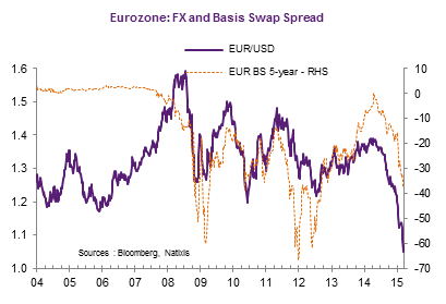Currency swap vs fx swap