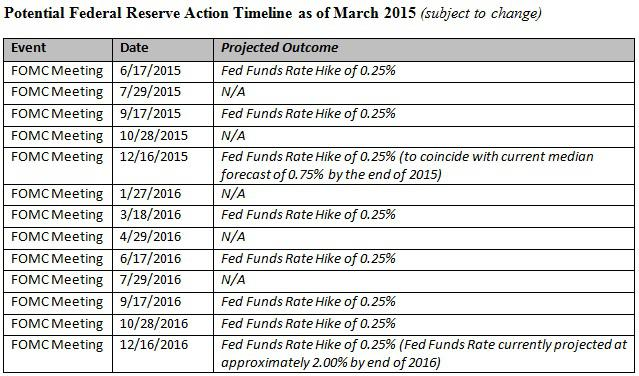 Potential Federal Reserve Action Timeline as of March 2015