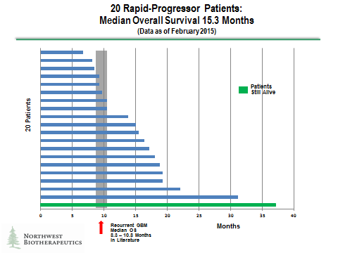 nwb_20-rapid-progressor-patients