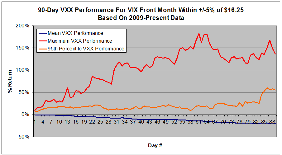 The chart below shows how VXX's price has fared relative to the VIX. The VIX is a range bound index (scale on the right side of chart) that stays between around 9 and 80, whereas VXX erodes over time and must be reverse split to keep its price in a reasonable trading range.