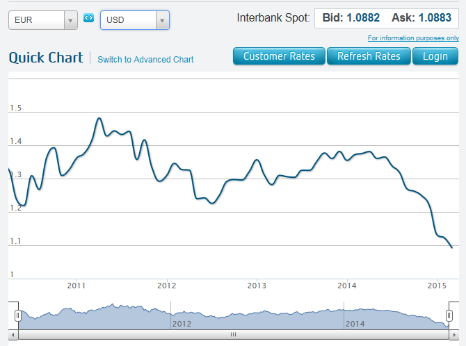 Ozforex historical exchange rates