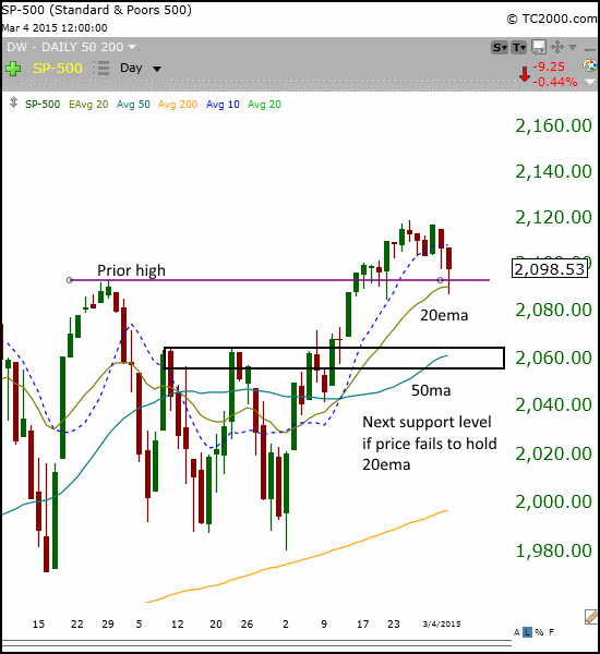 $SPY chart - March 2015