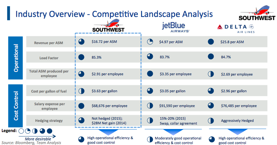 southwest airlines analysis valuation and prospects Company's price to sales ratio is at 164 airline industry's price to sales ratio is at 075 southwest airlines co price to book ratio is at 348 lower than indusry avg of 59528 and higher than s&p 500 avg of 0.