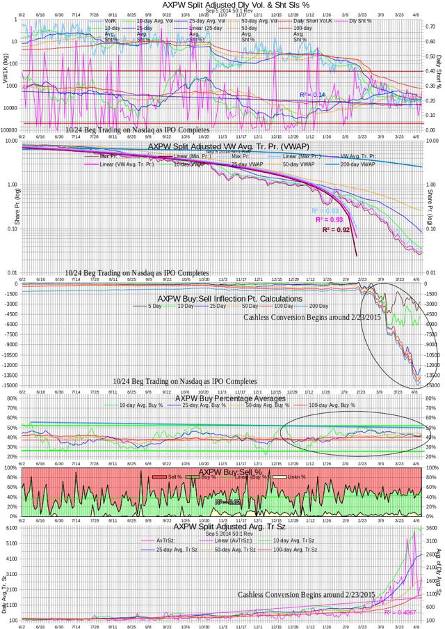 AXPW Intra-day Statistics Chart 20150409