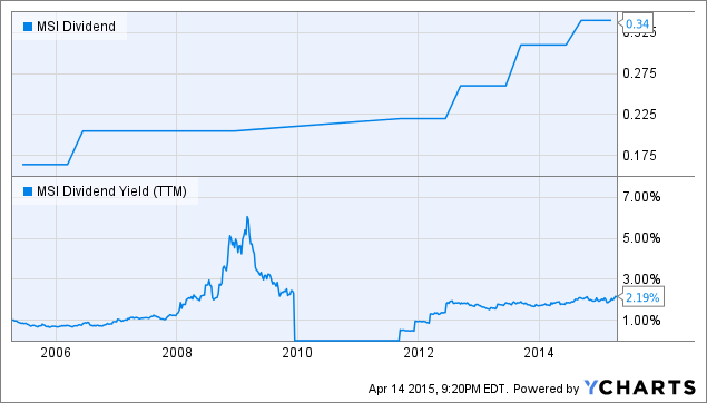 MSI Dividend Chart