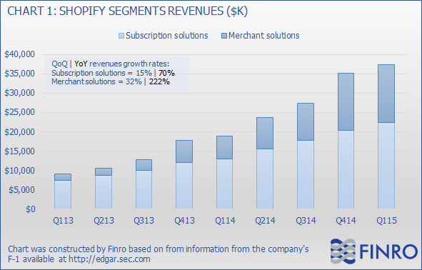 Shopify IPO: A Comparable Peer Analysis