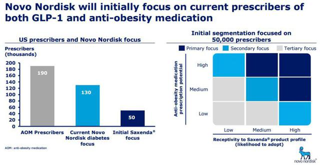 Novo Nordisk Entry Is Bullish For The Anti-Obesity Space