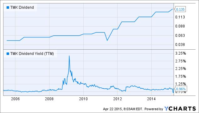 TMK Dividend Chart