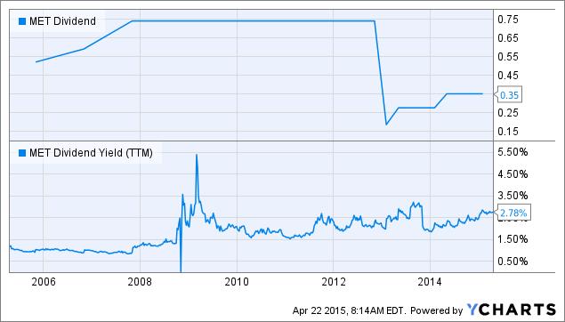 MET Dividend Chart