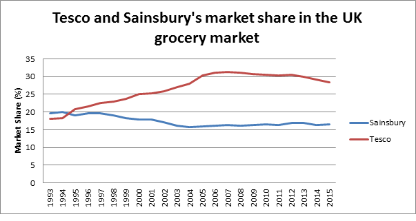 market share for tesco plc marketing essay Tesco is the leading food and beverage retail superstore in the united kingdom and controls a major percentage of the market share it was established in 1919 by jack cohen in the east end of london cohen started business with a small store selling surplus groceries.