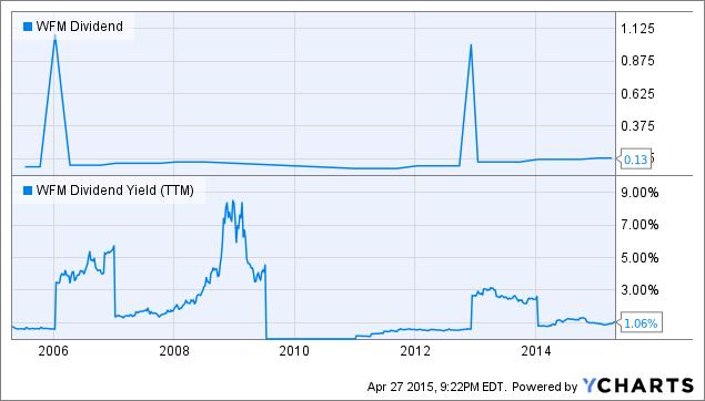 WFM Dividend Chart