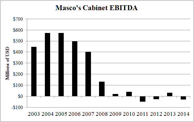 masco corporation company history A stock split history for masco and split-adjusted cagr  which includes cabinet , door and window cabinetry products, kitchen and bath cabinets  when a  company such as masco splits its shares, the market capitalization before and  after.