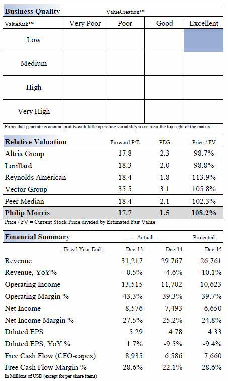 phillip morris international economic analysis View the latest pm stock quote and chart on msn money dive deeper with interactive charts and top stories of philip morris international inc msn back to msn home money  analysis options.