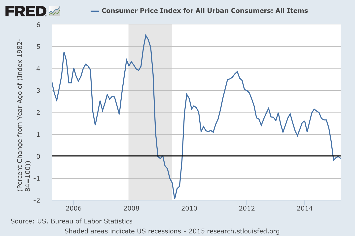 Inflation is sending some mixed signals what will the fed - Bureau of labor statistics consumer price index ...