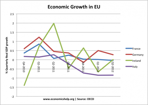 economic growth in germany and norway Germany - economy: the german constitution, the basic law  a high degree of coordination has been required to achieve adequate growth, balanced foreign trade,.