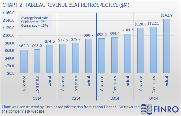 Tableau software stock options