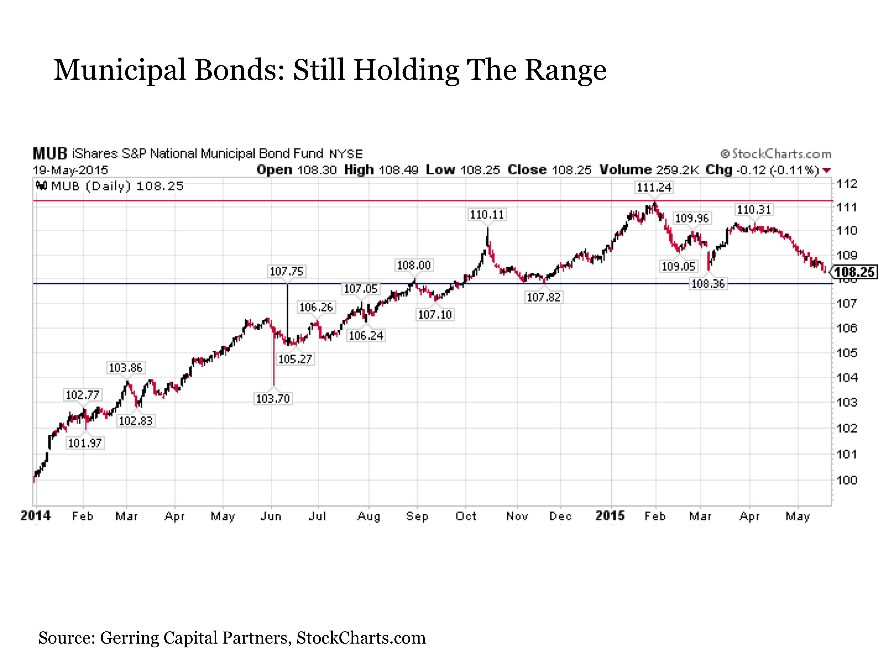 About That Bond Market Collapse