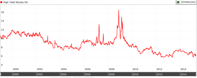 Avg Dividend Yield High Yield Stocks
