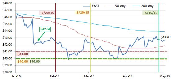 Stock options strike date