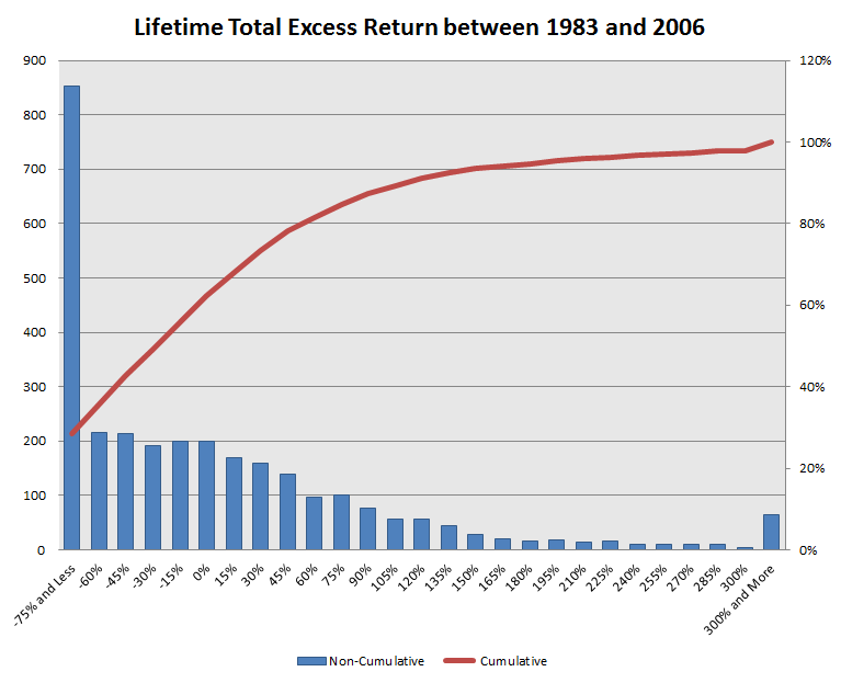 how to calculate excess return of stock