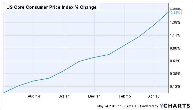 US Core Consumer Price Index Chart