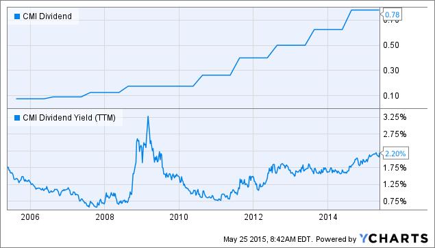 CMI Dividend Chart